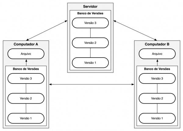 85e1b85fc1 FIGURA 3.3-1 Sistema de controle de versão distribuído